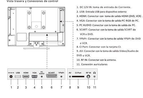 televisión Nevir LED NVR 7509-16HD-N 16 pulgadas conexiones
